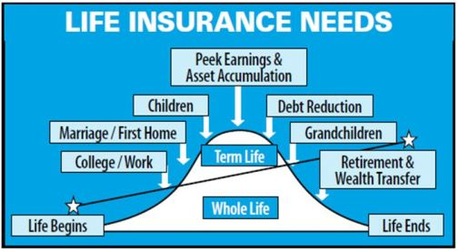 American Income Life insurance products